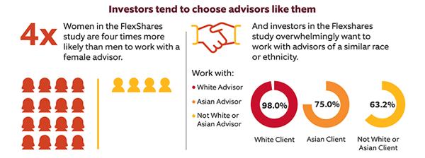 FlexShares Advisor Diversity IG Stat.Final.051120